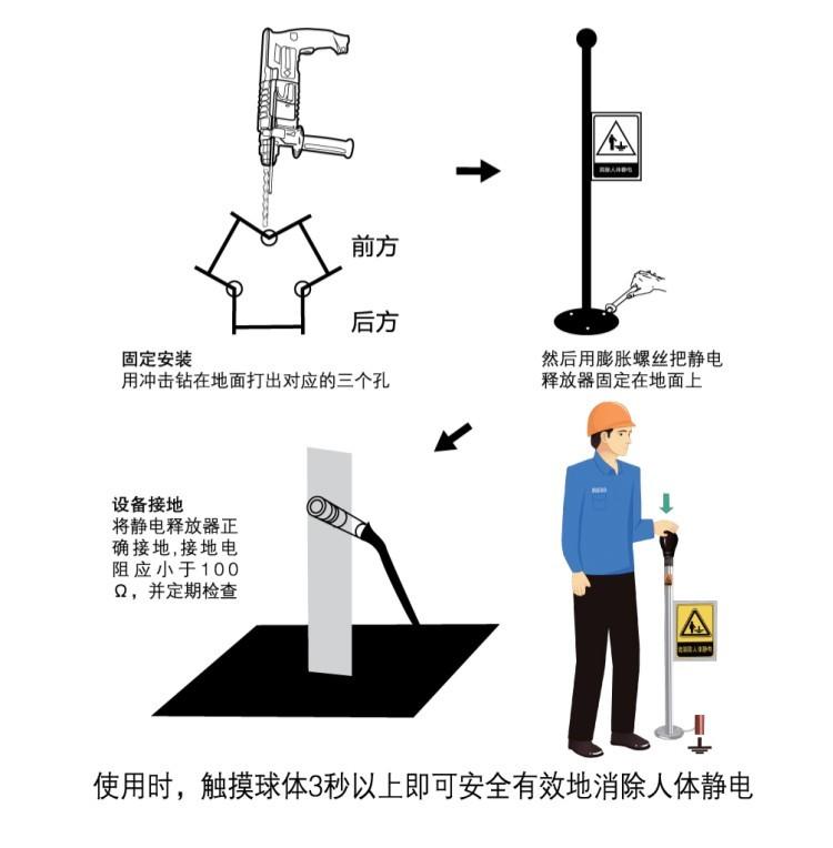 不锈钢人体静电释放器安装流程图